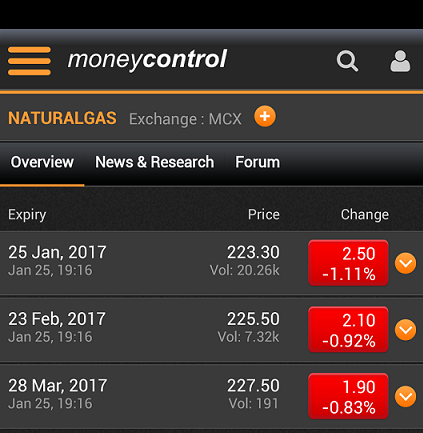 Mcx Moneycontrol Natural Gas