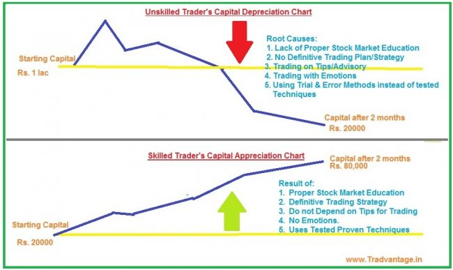 income from share trading