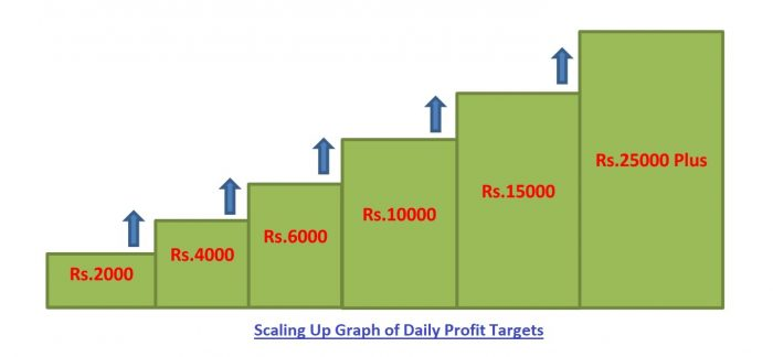 Intraday Daily Profit Target